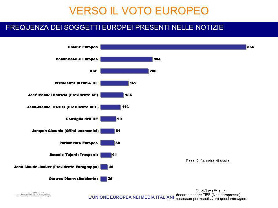 FREQUENZA DEI SOGGETTI EUROPEI PRESENTI NELLE NOTIZIE VERSO IL VOTO EUROPEO LUNIONE EUROPEA NEI MEDIA ITALIANI Base: 2164 unità di analisi