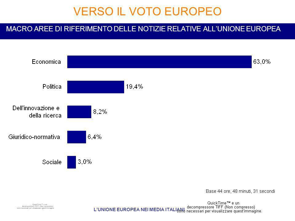 MACRO AREE DI RIFERIMENTO DELLE NOTIZIE RELATIVE ALLUNIONE EUROPEA VERSO IL VOTO EUROPEO LUNIONE EUROPEA NEI MEDIA ITALIANI