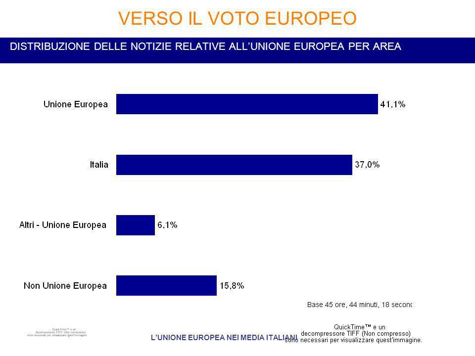 DISTRIBUZIONE DELLE NOTIZIE RELATIVE ALLUNIONE EUROPEA PER AREA VERSO IL VOTO EUROPEO LUNIONE EUROPEA NEI MEDIA ITALIANI