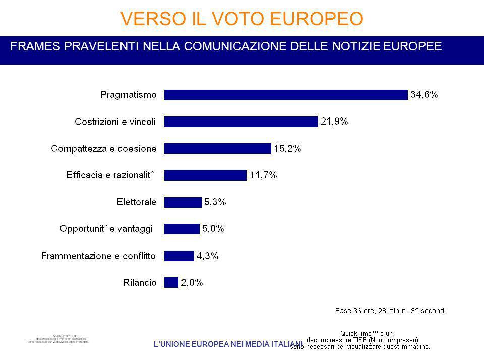 FRAMES PRAVELENTI NELLA COMUNICAZIONE DELLE NOTIZIE EUROPEE VERSO IL VOTO EUROPEO LUNIONE EUROPEA NEI MEDIA ITALIANI
