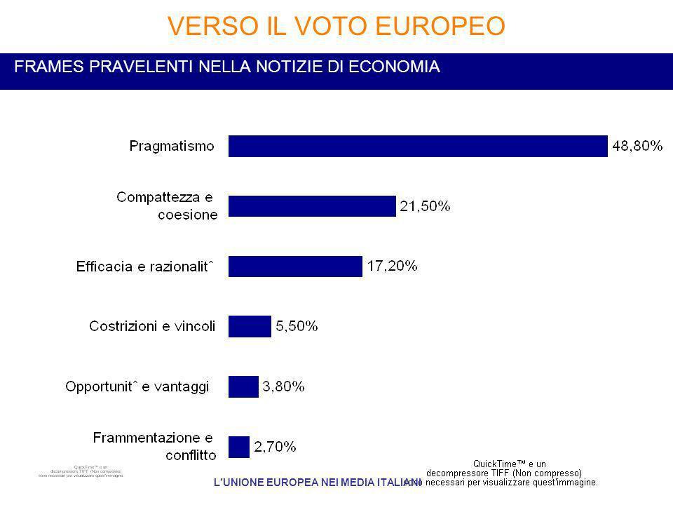 FRAMES PRAVELENTI NELLA NOTIZIE DI ECONOMIA VERSO IL VOTO EUROPEO LUNIONE EUROPEA NEI MEDIA ITALIANI