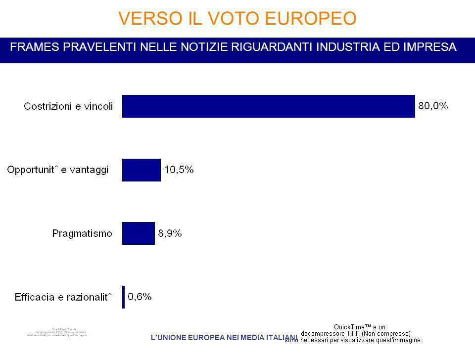 FRAMES PRAVELENTI NELLE NOTIZIE RIGUARDANTI INDUSTRIA ED IMPRESA VERSO IL VOTO EUROPEO LUNIONE EUROPEA NEI MEDIA ITALIANI
