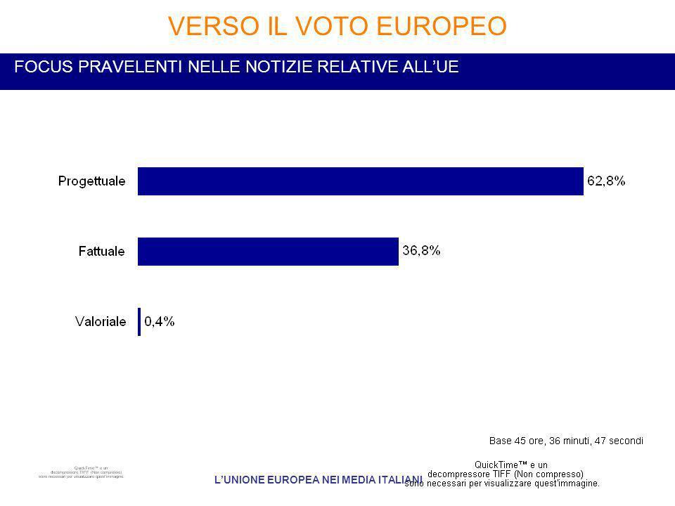 FOCUS PRAVELENTI NELLE NOTIZIE RELATIVE ALLUE VERSO IL VOTO EUROPEO LUNIONE EUROPEA NEI MEDIA ITALIANI