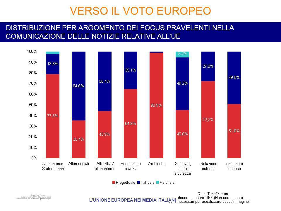 DISTRIBUZIONE PER ARGOMENTO DEI FOCUS PRAVELENTI NELLA COMUNICAZIONE DELLE NOTIZIE RELATIVE ALLUE VERSO IL VOTO EUROPEO LUNIONE EUROPEA NEI MEDIA ITALIANI