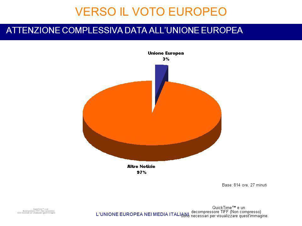 ATTENZIONE COMPLESSIVA DATA ALLUNIONE EUROPEA VERSO IL VOTO EUROPEO LUNIONE EUROPEA NEI MEDIA ITALIANI Base: 814 ore, 27 minuti