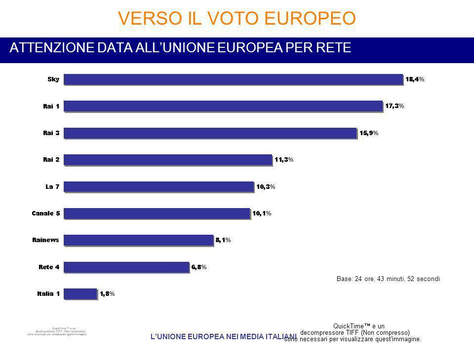 ATTENZIONE DATA ALLUNIONE EUROPEA PER RETE VERSO IL VOTO EUROPEO LUNIONE EUROPEA NEI MEDIA ITALIANI Base: 24 ore, 43 minuti, 52 secondi