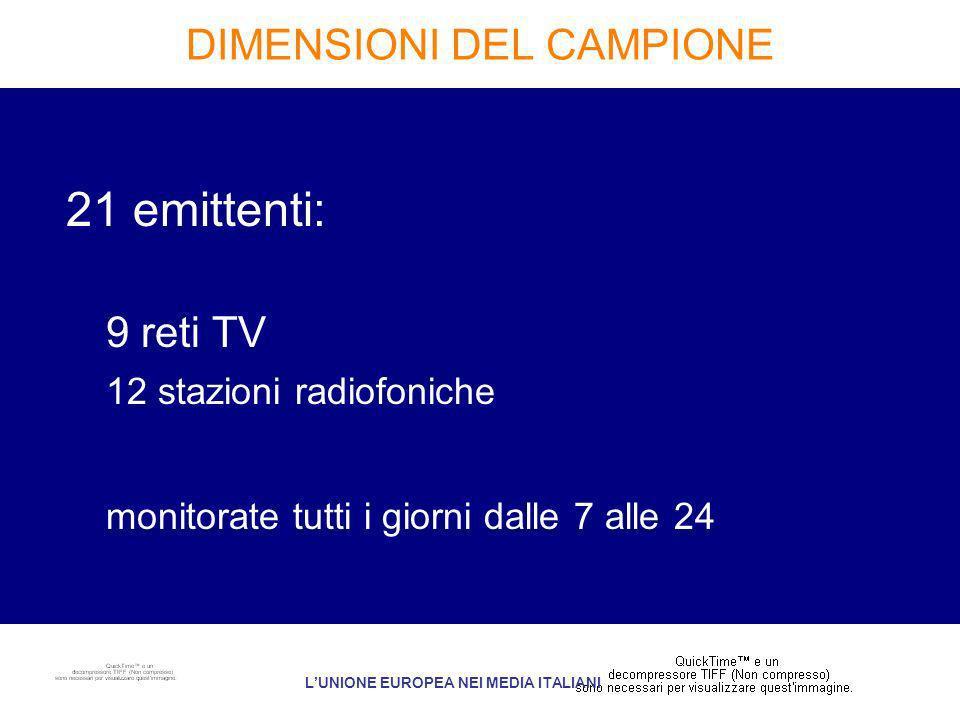 DIMENSIONI DEL CAMPIONE 21 emittenti: 9 reti TV 12 stazioni radiofoniche monitorate tutti i giorni dalle 7 alle 24 LUNIONE EUROPEA NEI MEDIA ITALIANI