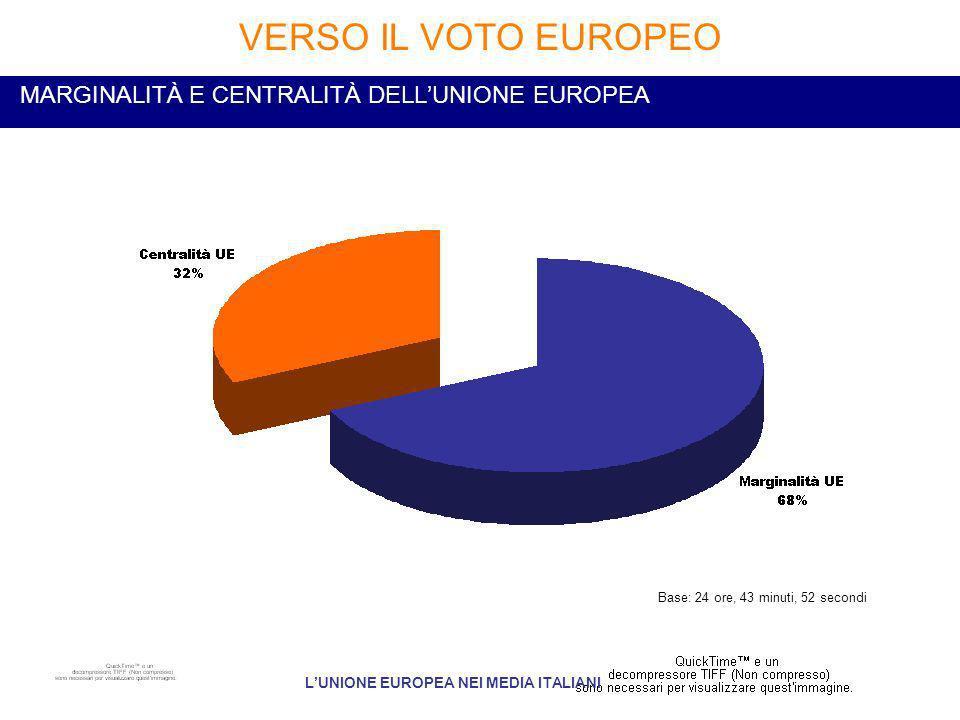 MARGINALITÀ E CENTRALITÀ DELLUNIONE EUROPEA VERSO IL VOTO EUROPEO LUNIONE EUROPEA NEI MEDIA ITALIANI Base: 24 ore, 43 minuti, 52 secondi