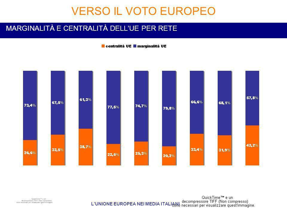 MARGINALITÀ E CENTRALITÀ DELLUE PER RETE VERSO IL VOTO EUROPEO LUNIONE EUROPEA NEI MEDIA ITALIANI