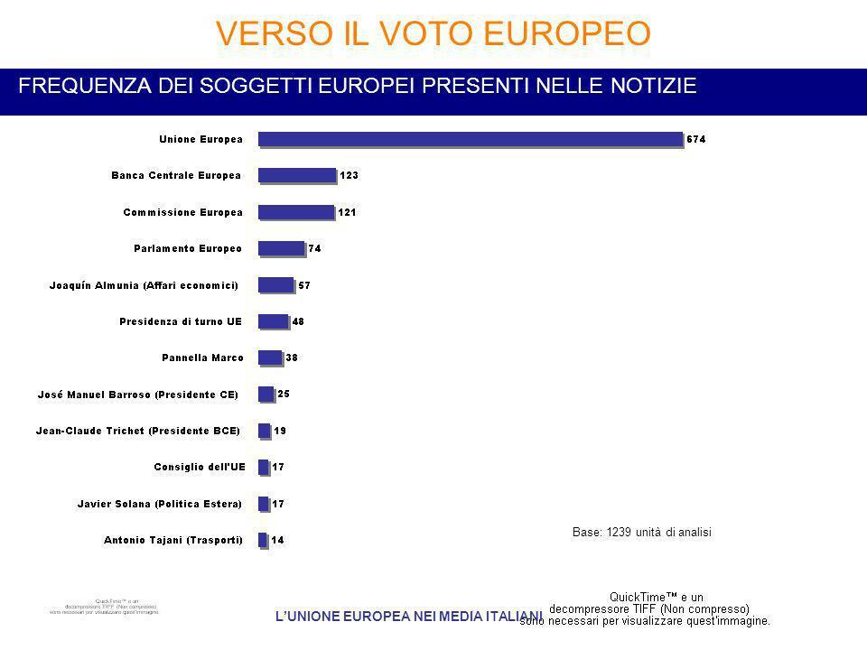 FREQUENZA DEI SOGGETTI EUROPEI PRESENTI NELLE NOTIZIE VERSO IL VOTO EUROPEO LUNIONE EUROPEA NEI MEDIA ITALIANI Base: 1239 unità di analisi