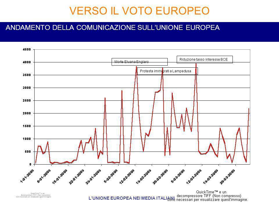 ANDAMENTO DELLA COMUNICAZIONE SULLUNIONE EUROPEA VERSO IL VOTO EUROPEO LUNIONE EUROPEA NEI MEDIA ITALIANI Morte Eluana Englaro Riduzione tasso interesse BCE Protesta immigrati a Lampedusa