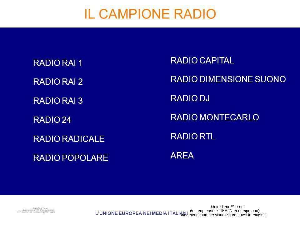 IL CAMPIONE RADIO LUNIONE EUROPEA NEI MEDIA ITALIANI RADIO CAPITAL RADIO DIMENSIONE SUONO RADIO DJ RADIO MONTECARLO RADIO RTL AREA RADIO RAI 1 RADIO RAI 2 RADIO RAI 3 RADIO 24 RADIO RADICALE RADIO POPOLARE