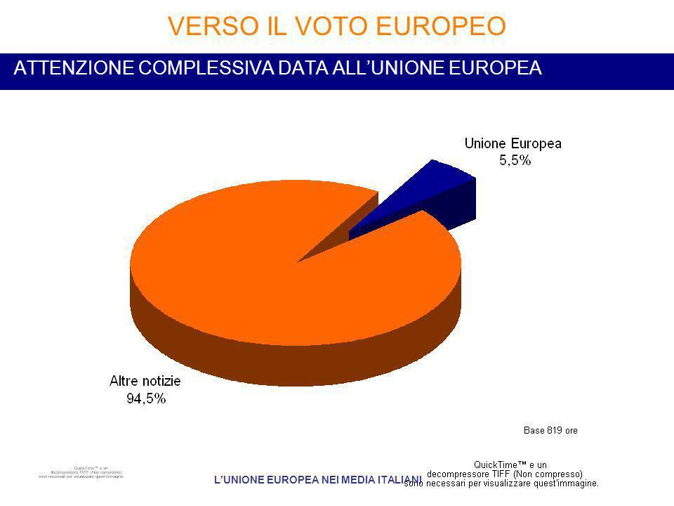 ATTENZIONE COMPLESSIVA DATA ALLUNIONE EUROPEA VERSO IL VOTO EUROPEO LUNIONE EUROPEA NEI MEDIA ITALIANI