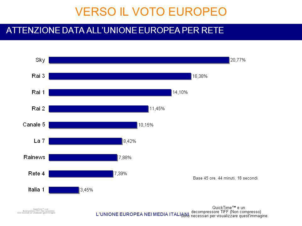 ATTENZIONE DATA ALLUNIONE EUROPEA PER RETE VERSO IL VOTO EUROPEO LUNIONE EUROPEA NEI MEDIA ITALIANI Base 45 ore, 44 minuti, 18 secondi