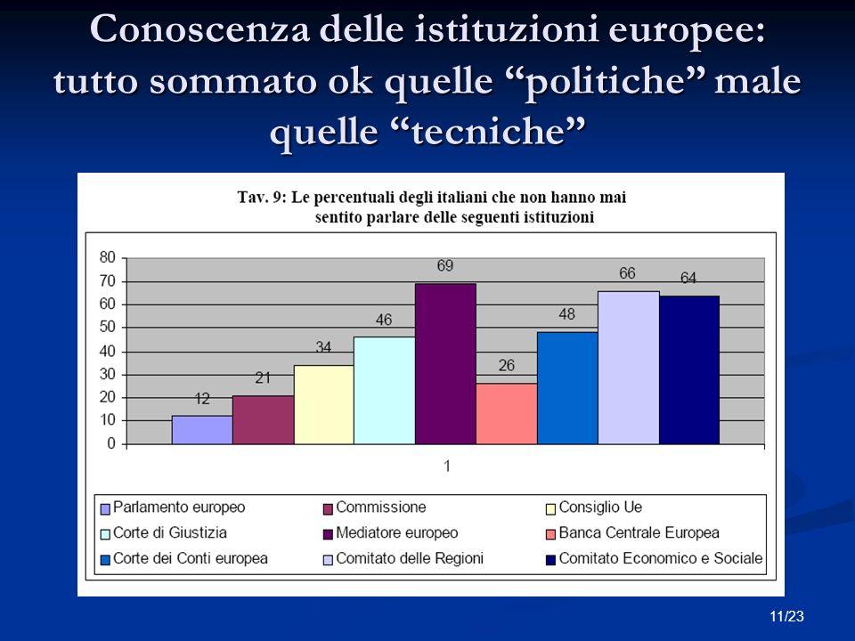11/23 Conoscenza delle istituzioni europee: tutto sommato ok quelle politiche male quelle tecniche Titolo