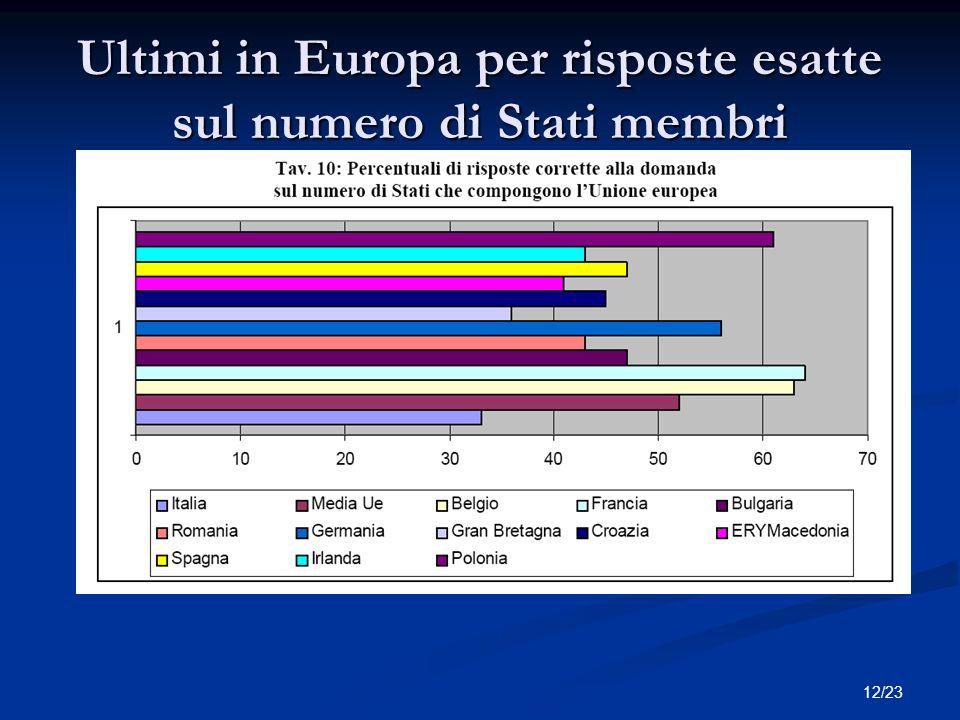 12/23 Ultimi in Europa per risposte esatte sul numero di Stati membri Titolo