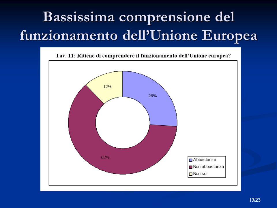 13/23 Bassissima comprensione del funzionamento dellUnione Europea Titolo