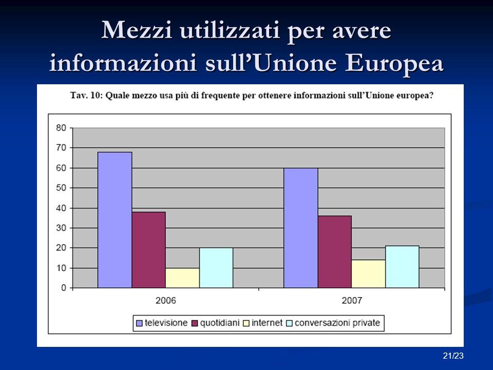 21/23 Mezzi utilizzati per avere informazioni sullUnione Europea