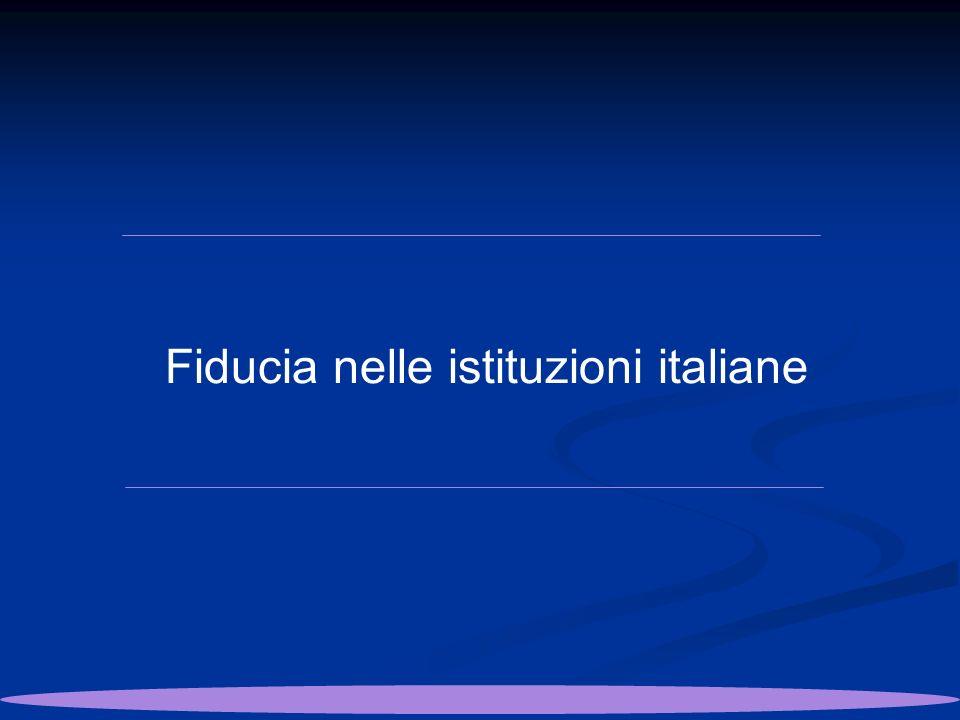 Fiducia nelle istituzioni italiane