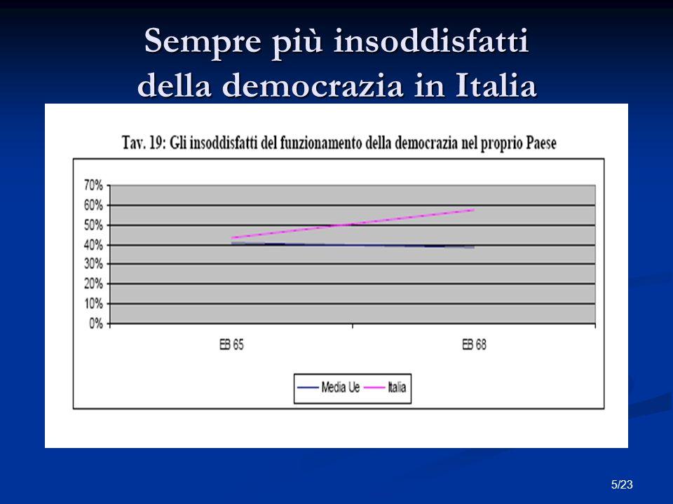 5/23 Sempre più insoddisfatti della democrazia in Italia Titolo