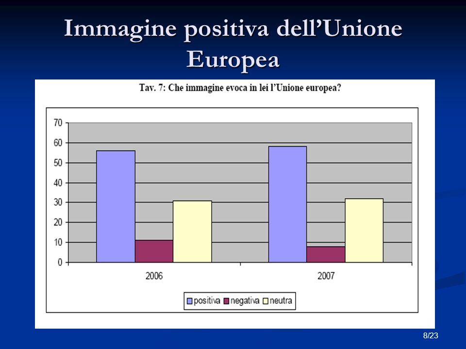 8/23 Immagine positiva dellUnione Europea Titolo