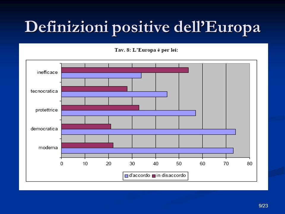 20/23 Quanto si ritengono informati sulle politiche europee