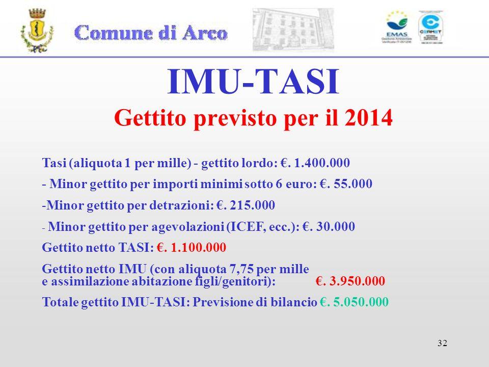 32 IMU-TASI Gettito previsto per il 2014 Tasi (aliquota 1 per mille) - gettito lordo:.