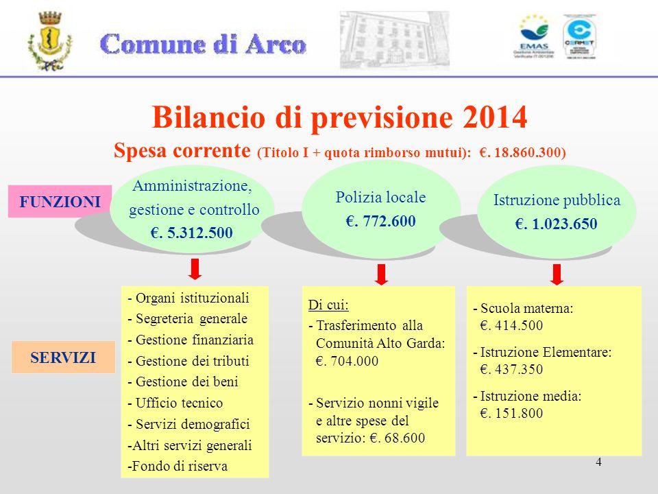4 FUNZIONI Amministrazione, gestione e controllo.5.312.500 Polizia locale.