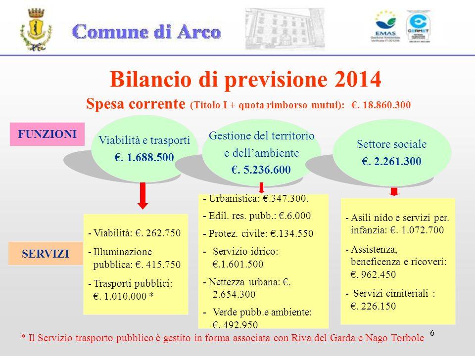 6 FUNZIONI Viabilità e trasporti.1.688.500 Gestione del territorio e dellambiente.
