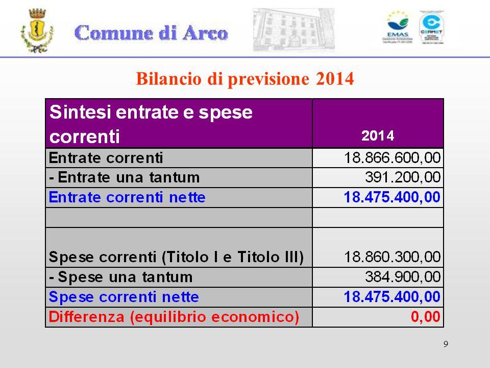 10 Bilancio di previsione 2014 Entrate Straordinarie (Titolo IV e V) e Spese di investimento (Titolo II) :.