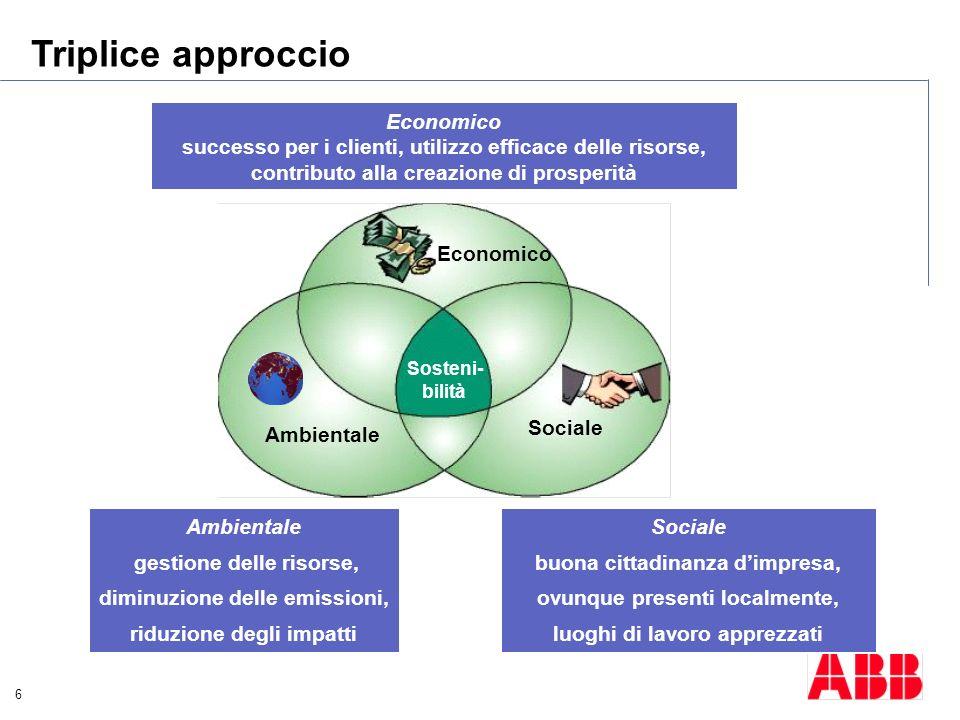 6 Triplice approccio Sosteni- bilità Ambientale Sociale Economico Economico successo per i clienti, utilizzo efficace delle risorse, contributo alla c