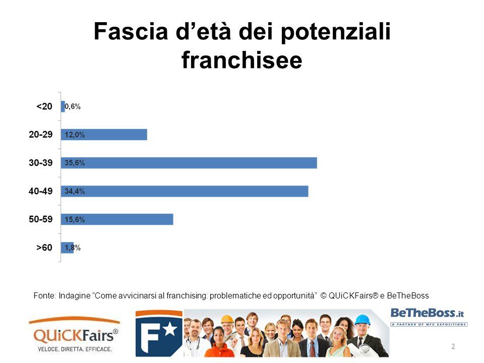 Fascia detà dei potenziali franchisee Fonte: Indagine Come avvicinarsi al franchising: problematiche ed opportunità © QUiCKFairs® e BeTheBoss 2