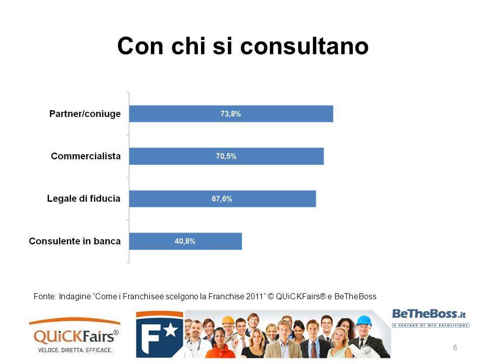 Con chi si consultano Fonte: Indagine Come i Franchisee scelgono la Franchise 2011 © QUiCKFairs® e BeTheBoss 6