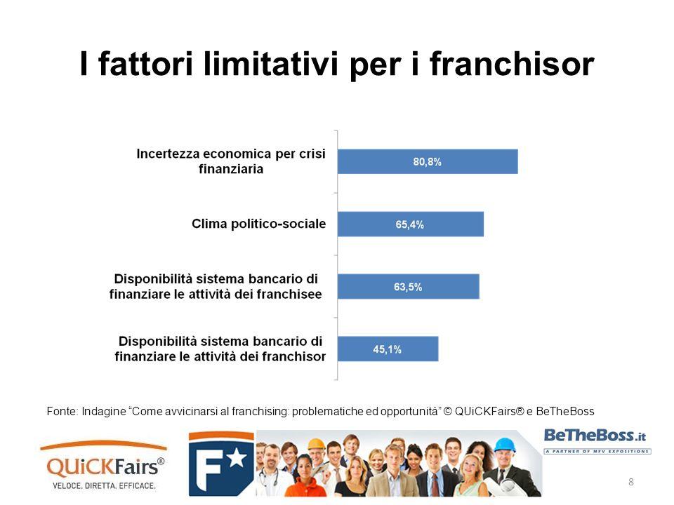 I fattori limitativi per i franchisor Fonte: Indagine Come avvicinarsi al franchising: problematiche ed opportunità © QUiCKFairs® e BeTheBoss 8