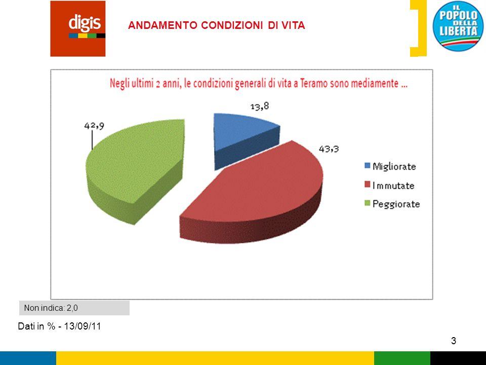 4 QUALITA DELLA VITA Dati in % - 13/09/11 Non indica: 3,5 Voto da 1 (per niente soddisfatto) a 10 (pienamente soddisfatto)