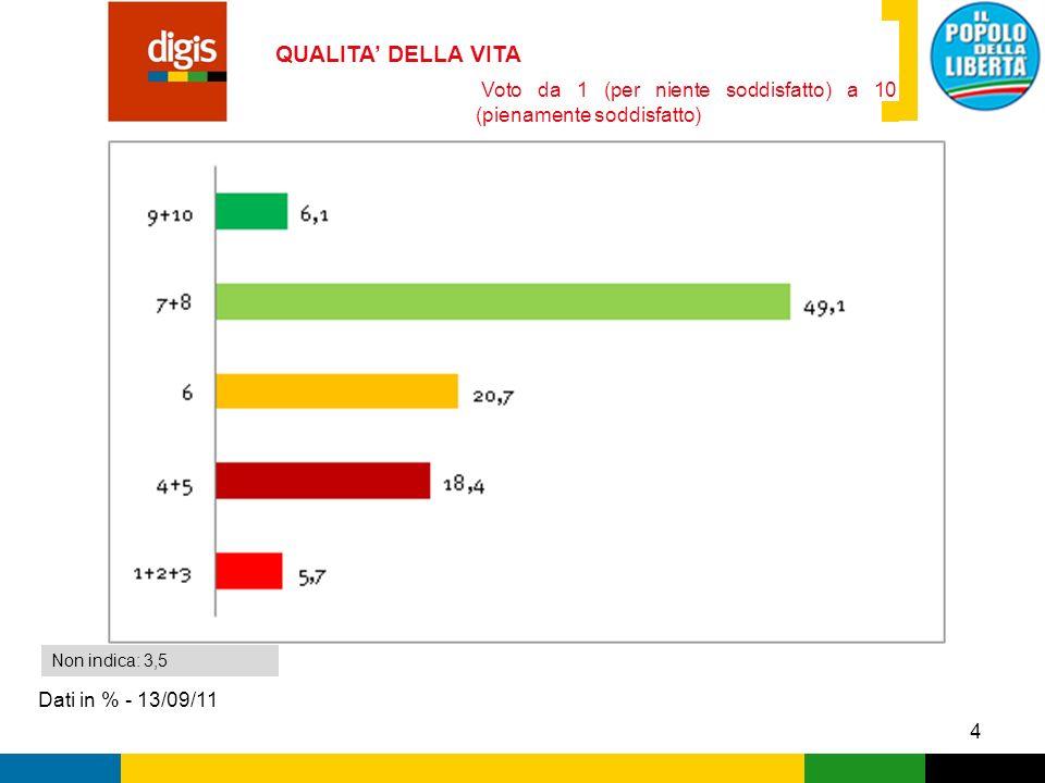 5 SODDISFAZIONE SU SERVIZI E PROGETTI Dati in % - 13/09/11 Voti medi in scala da 1 (per niente soddisfatto) a 10 (pienamente soddisfatto) Media complessiva: 6,99 Voto da 1 (per niente soddisfatto) a 10 (pienamente soddisfatto)