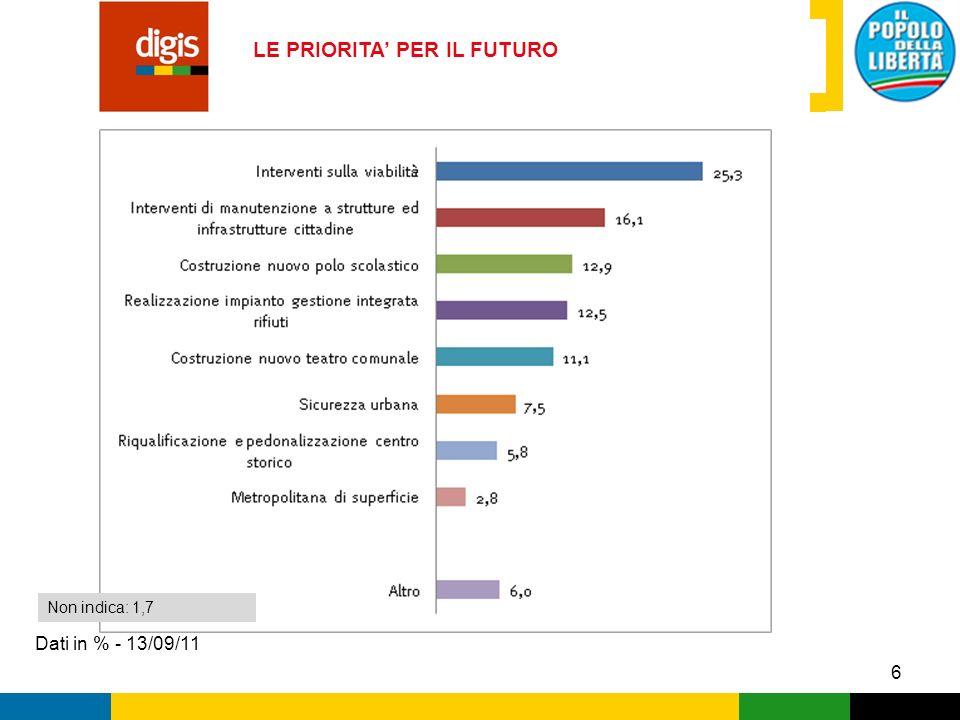 7 LOPERATO DEL SINDACO BRUCCHI Dati in % - 13/09/11