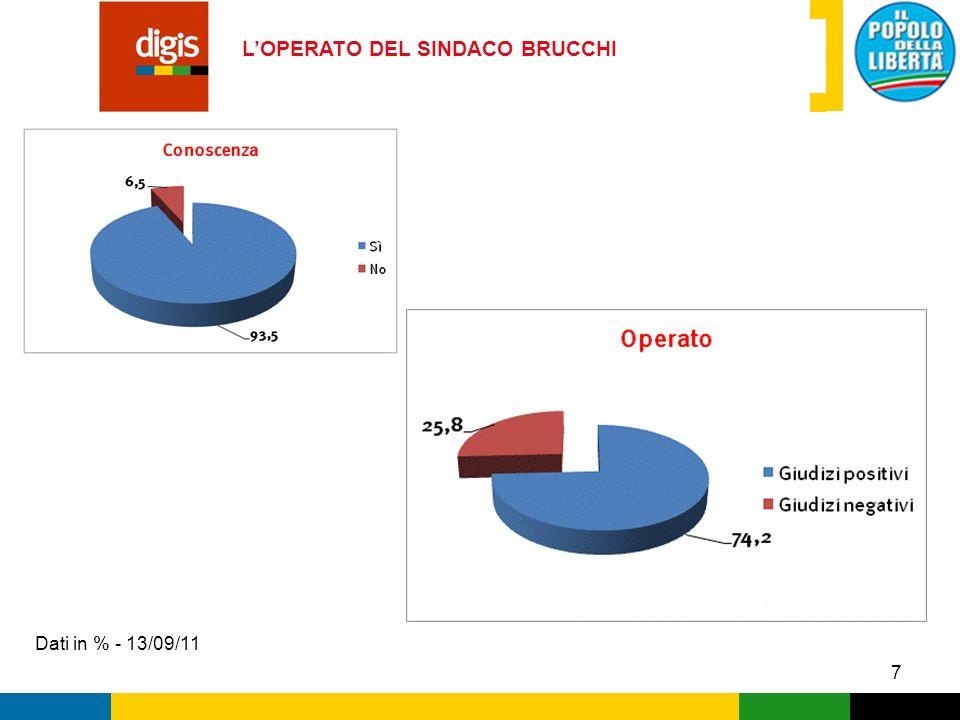 8 POSIZIONAMENTO POLITICO DELLELETTORATO Dati in % - 13/09/11