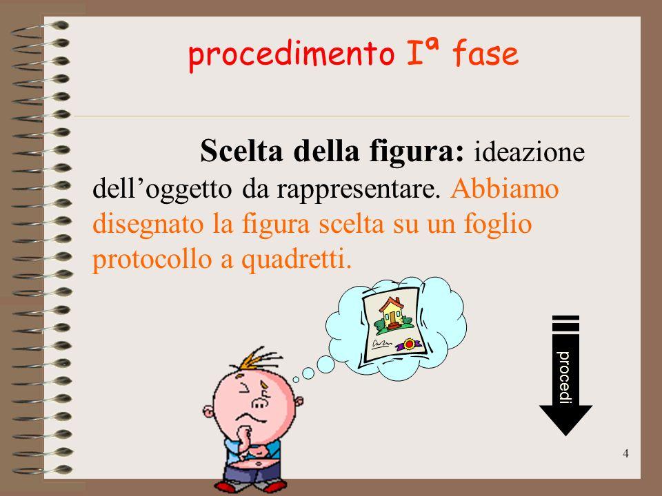 4 procedimento Iª fase Scelta della figura: ideazione delloggetto da rappresentare.
