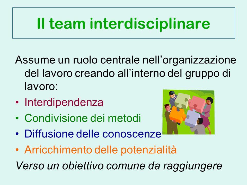 Assume un ruolo centrale nellorganizzazione del lavoro creando allinterno del gruppo di lavoro: Interdipendenza Condivisione dei metodi Diffusione delle conoscenze Arricchimento delle potenzialità Verso un obiettivo comune da raggiungere Il team interdisciplinare