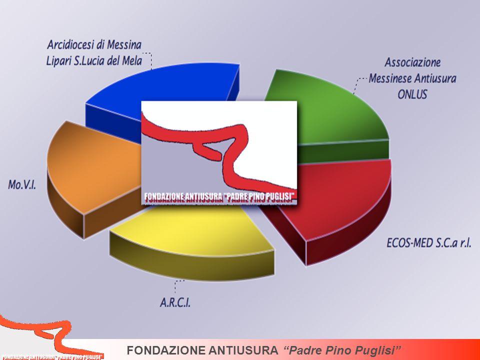 Per chi volesse indicare la Fondazione come destinataria del 5 per mille dellIRPEF Codice fiscale: 02607590839 FONDAZIONE ANTIUSURA Padre Pino Puglisi Come SOSTENERCI