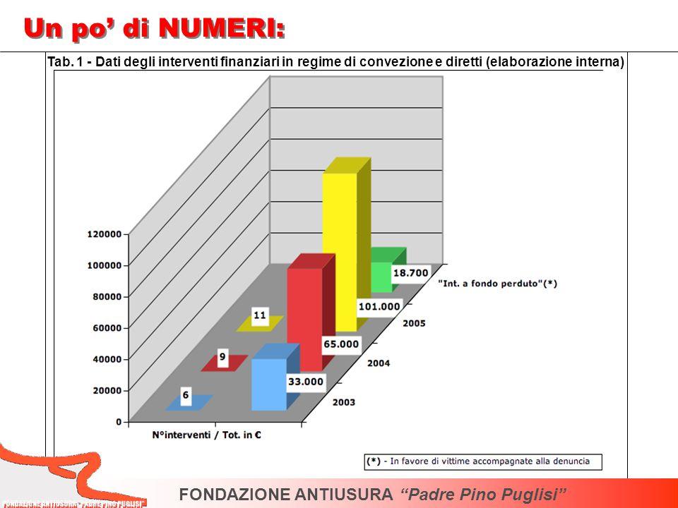 FONDAZIONE ANTIUSURA Padre Pino Puglisi Un po di NUMERI: Tab. 1 - Dati degli interventi finanziari in regime di convezione e diretti (elaborazione int
