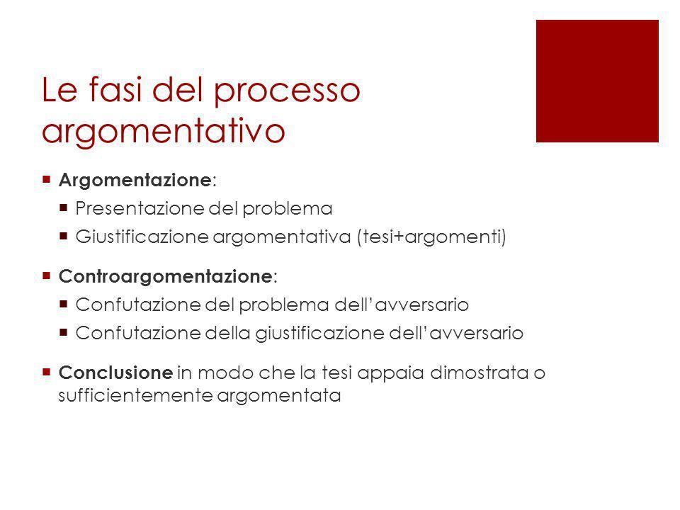 Le fasi del processo argomentativo Argomentazione : Presentazione del problema Giustificazione argomentativa (tesi+argomenti) Controargomentazione : C
