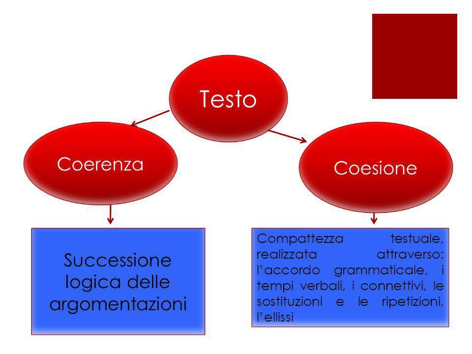 Testo Coerenza Coesione Successione logica delle argomentazioni Compattezza testuale, realizzata attraverso: laccordo grammaticale, i tempi verbali, i