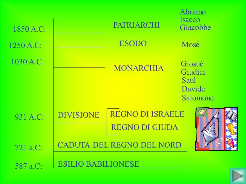 1850 A.C: PATRIARCHI 1250 A.C: ESODO Abramo Isacco Giacobbe Mosè 1030 A.C. MONARCHIA Giosuè Giudici Saul Davide Salomone 931 A.C: DIVISIONE REGNO DI I
