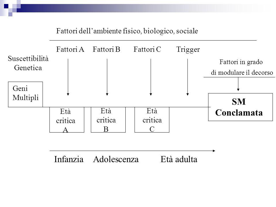 Suscettibilità Genetica Geni Multipli Età critica A Età critica B Età critica C Infanzia Adolescenza Età adulta Fattori A Fattori B Fattori C Trigger