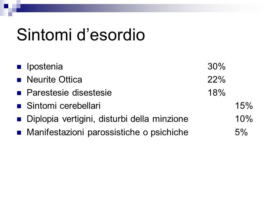 Sintomi desordio Ipostenia30% Neurite Ottica22% Parestesie disestesie18% Sintomi cerebellari15% Diplopia vertigini, disturbi della minzione10% Manifes