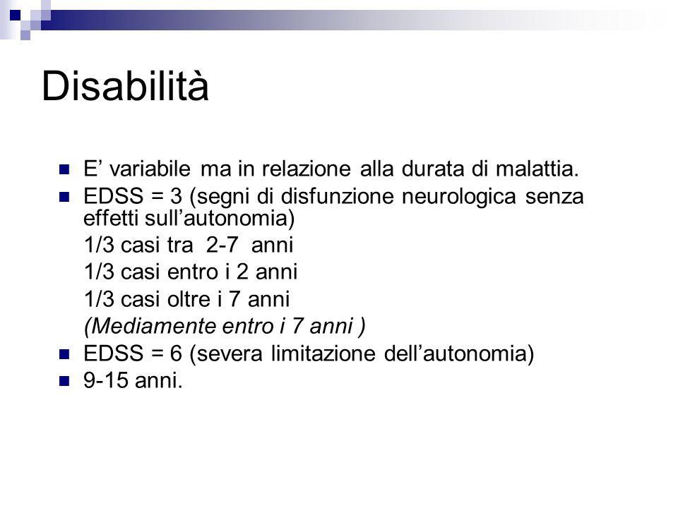 Disabilità E variabile ma in relazione alla durata di malattia. EDSS = 3 (segni di disfunzione neurologica senza effetti sullautonomia) 1/3 casi tra 2