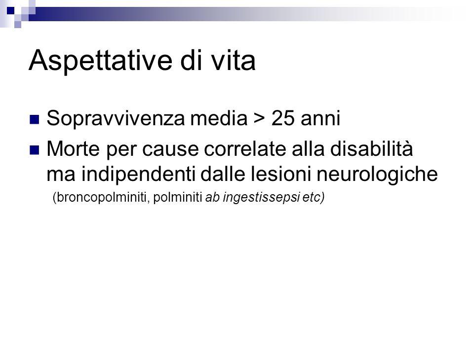 Aspettative di vita Sopravvivenza media > 25 anni Morte per cause correlate alla disabilità ma indipendenti dalle lesioni neurologiche (broncopolminit