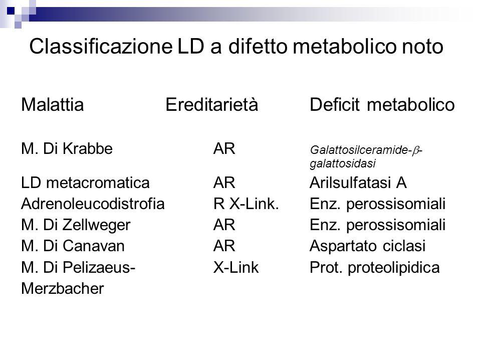Classificazione LD a difetto metabolico noto Malattia EreditarietàDeficit metabolico M. Di KrabbeAR Galattosilceramide- - galattosidasi LD metacromati